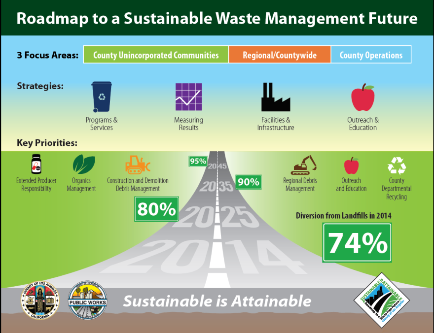 in october 2014 the board of supervisors adopted the roadmap to a sustainable waste management future which established waste diversion targets of 80