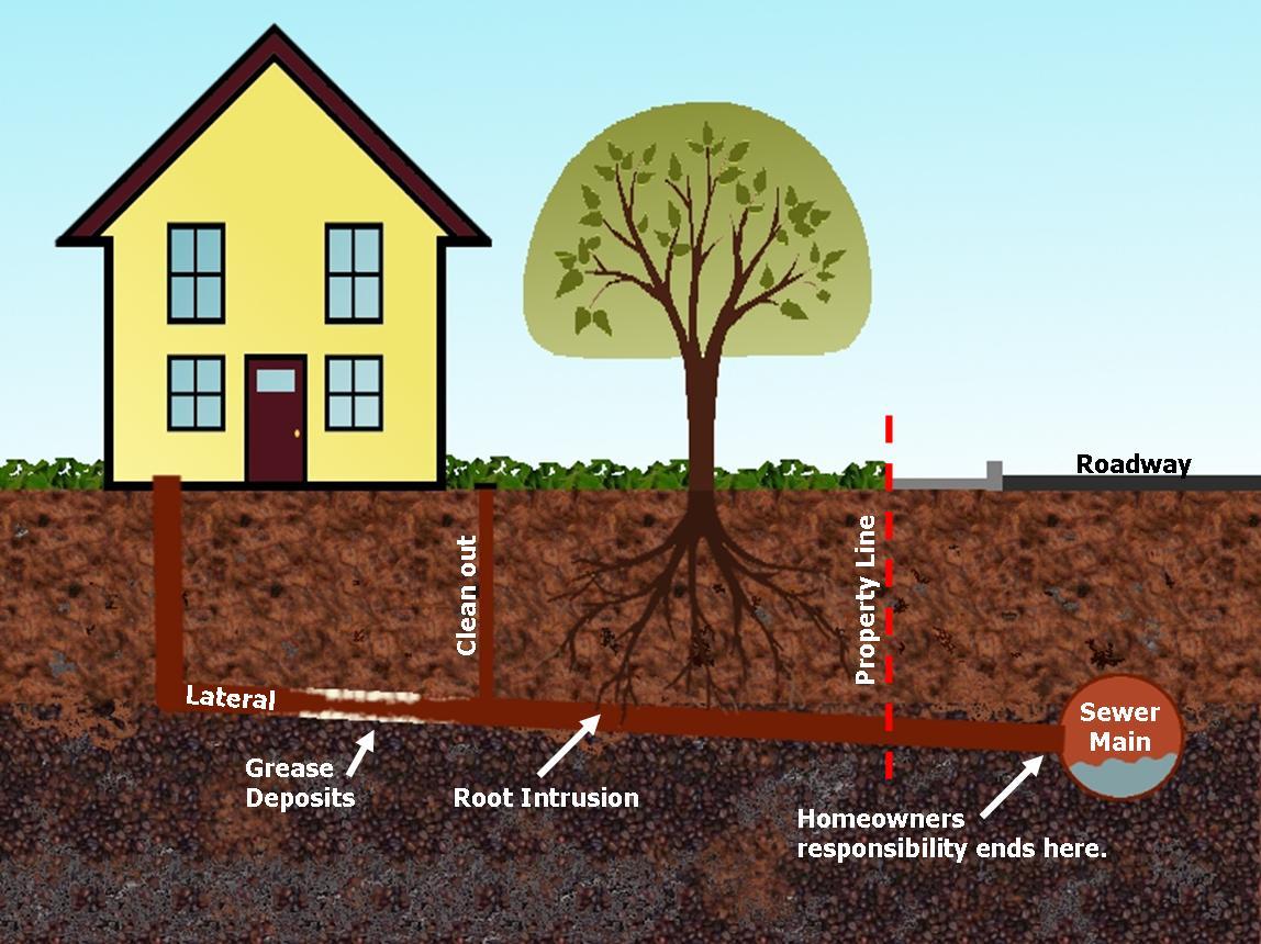 Image Result For Sewage Pipe Repair