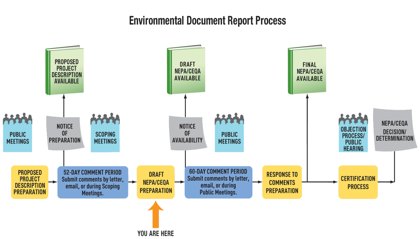 Environmental Document Report Process