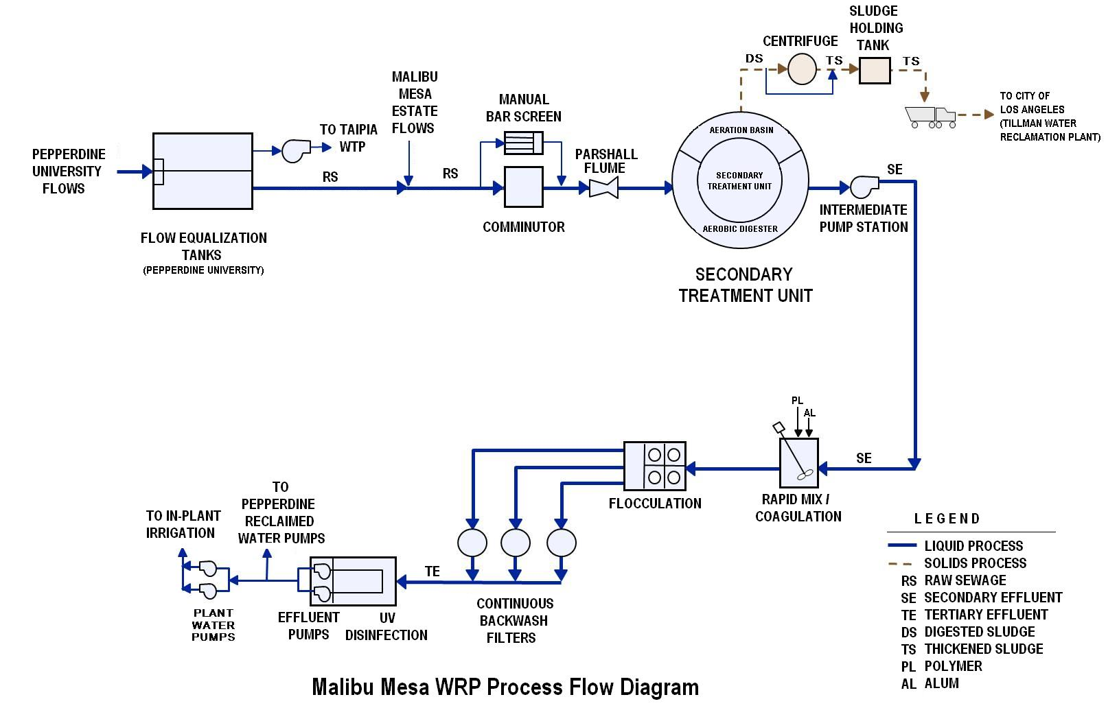 Process flow diagram wastewater treatment plant blueraritanfo malibu mesa wastewater reclamation plant wiring diagram nvjuhfo Image collections
