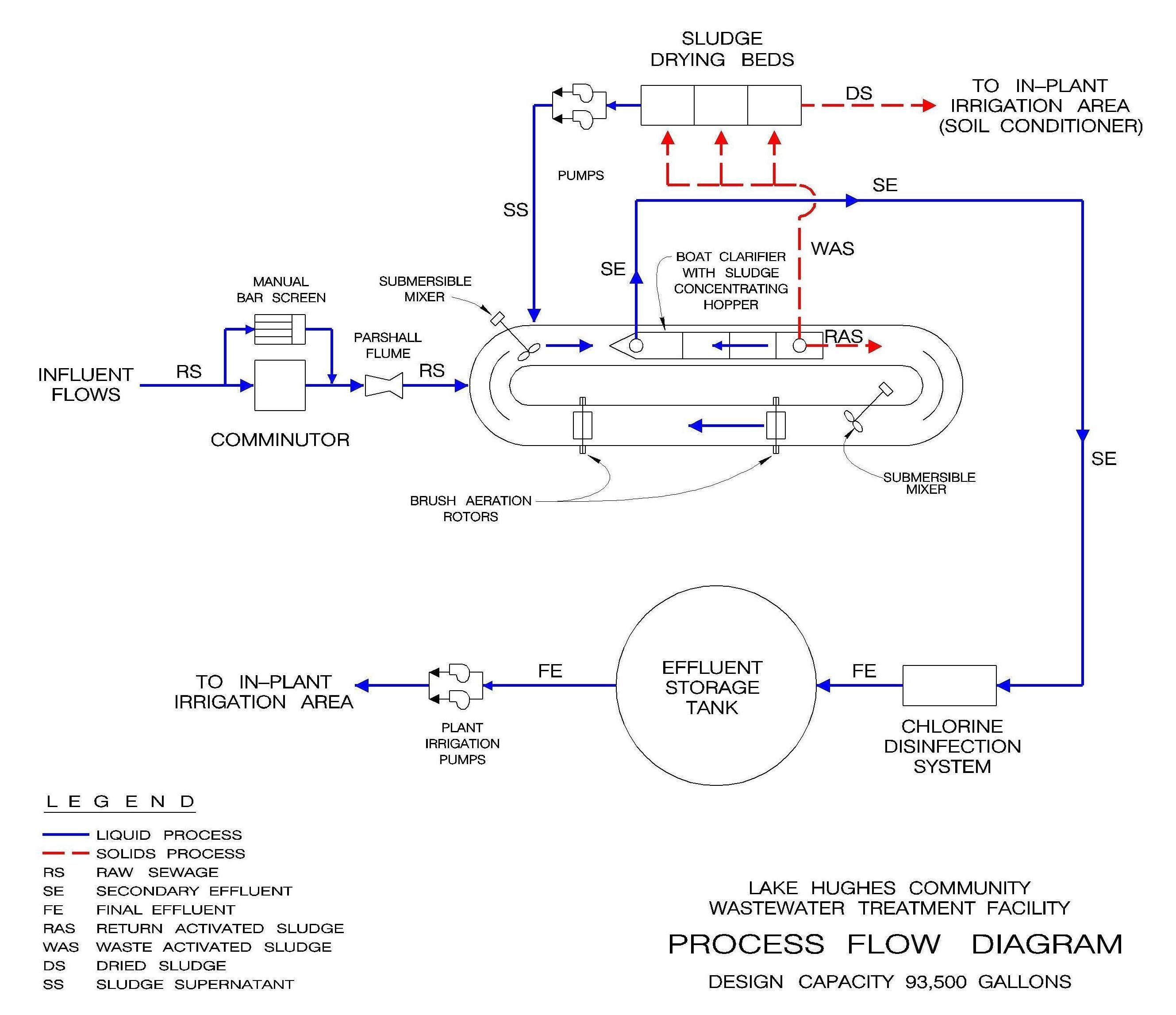Lake hughes process flow for Design criteria of oxidation pond