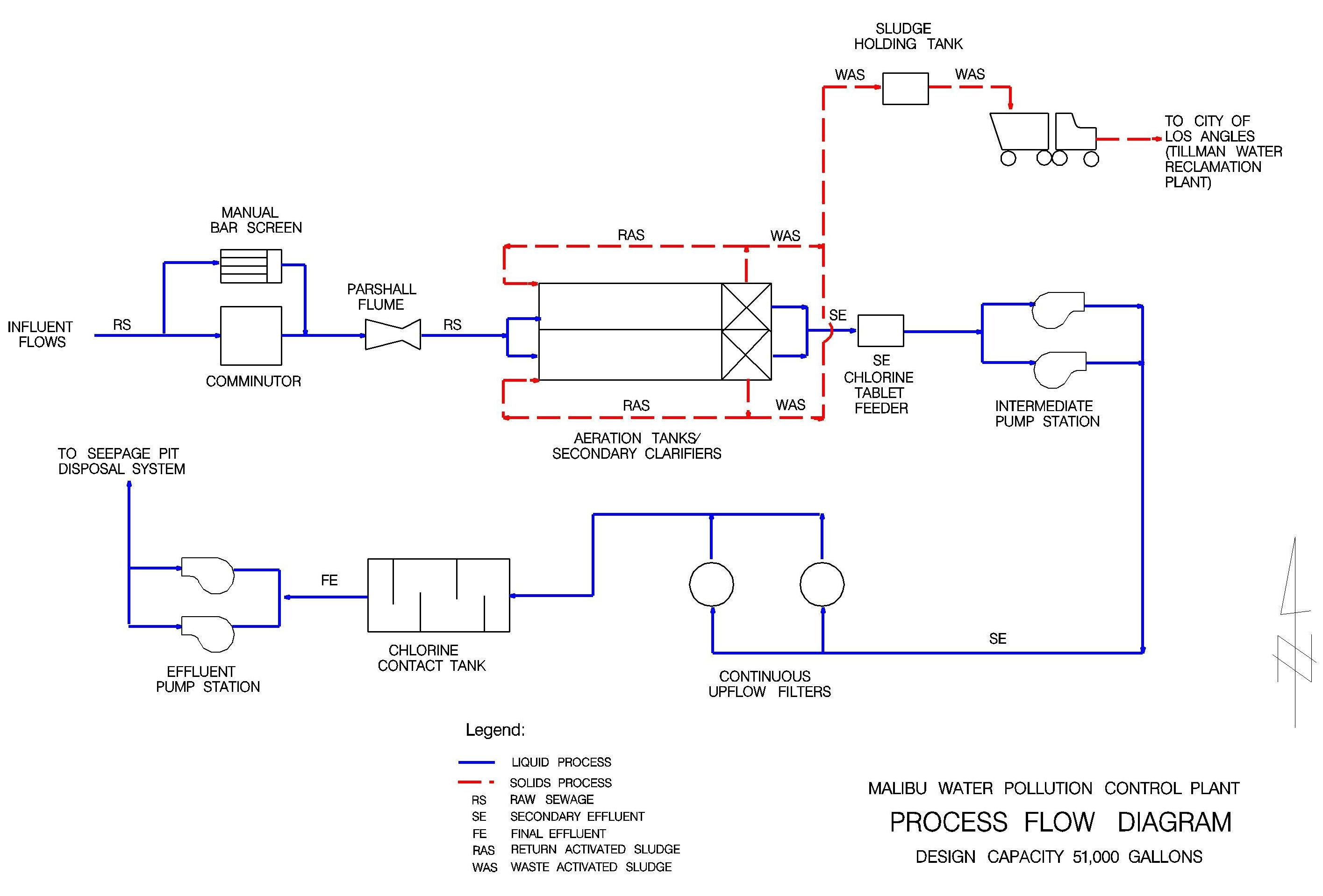 Figure 3-1 is a Flow Diagram of the treatment process. Following is a brief  discussion and description of the treatment plant processes.