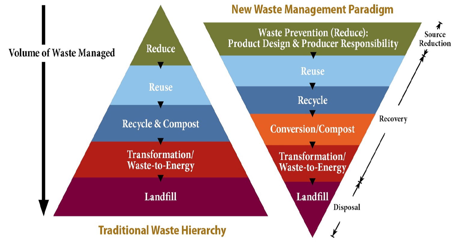 Waste Management Paradigm