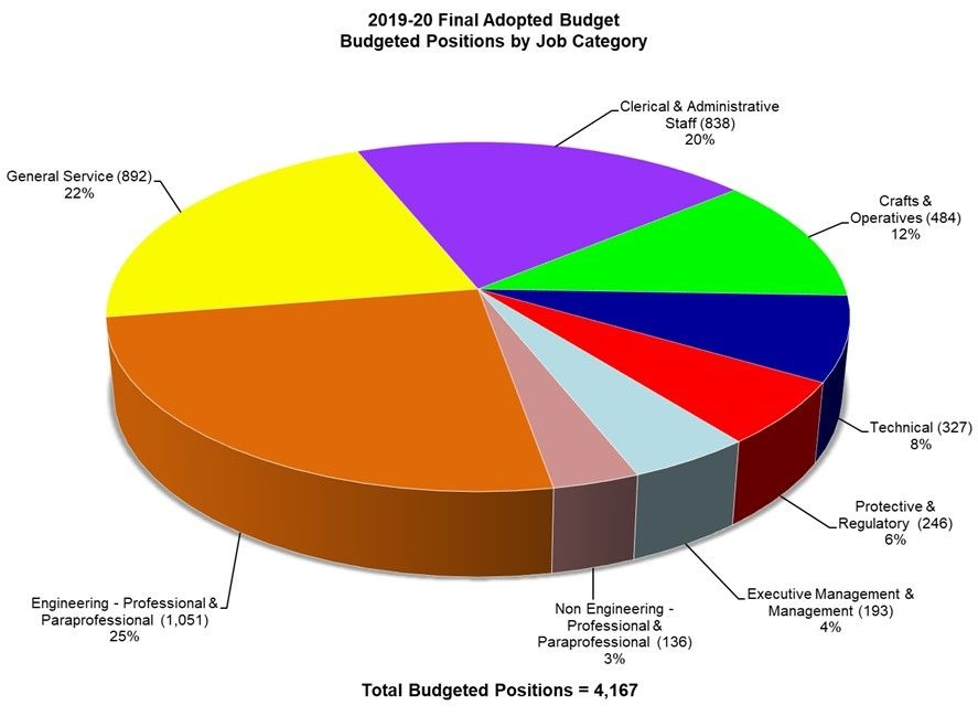 Final Apopted Budget