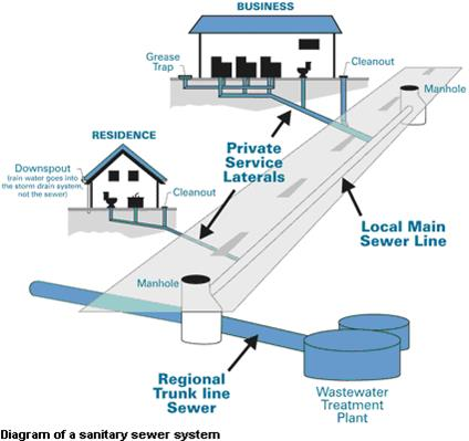 Wastewater collection - How to run plumbing collection ...