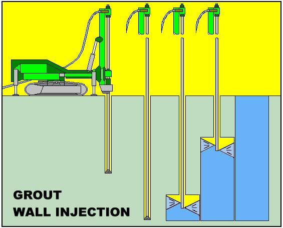 Thul Specialty Contracting - Chemical Grouting